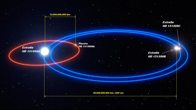 Planeta en un sistema triple